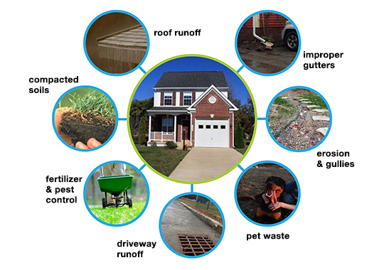 stormwater and your home