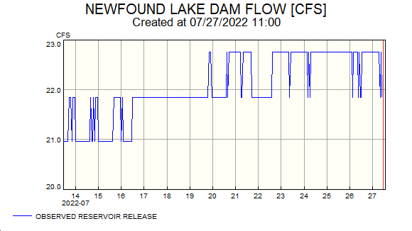 NHDES River Flow graph for Newfound River at Newfound Dam in Bristol, New Hampshire
