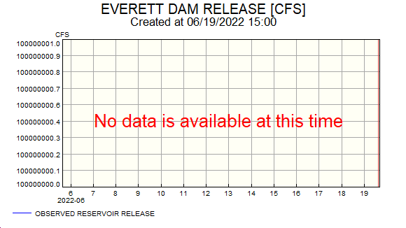 NHDES River Flow graph for Piscataquog River below Everett Dam near East Weare, New Hampshire